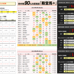 第51R ユニコーンS2019【最終予想】&函館スプリントSについて
