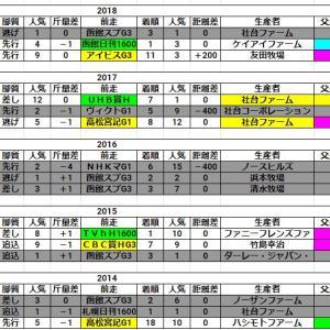 キーンランドC 2019【激走!穴馬2頭発見!!】