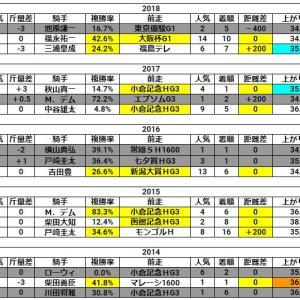 新潟記念2019【穴馬候補3頭!】高配当はここから生まれる⁉→【自信の穴馬1頭!】