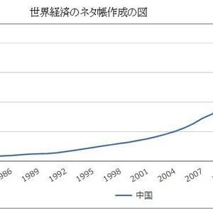 中国経済、予想より減速速度が早い