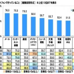 スマートフォン意識調査を徹底分析【ソニー生命保険調べ】