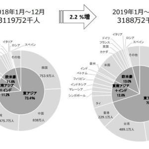 2019年の訪日外国人観光客数と消費額の速報値