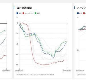 経済チャートで見る 新型コロナショック
