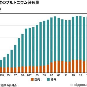原子力発電の問題