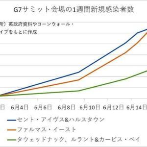 G7会場ではコロナウィルス感染者が2450%増加!