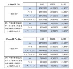 iPhone11の最安値