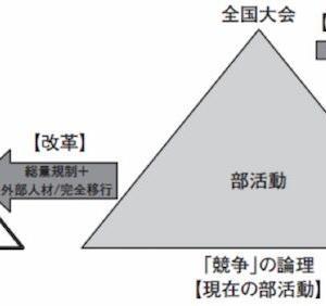 コア層とライト層の棲み分け(その3)