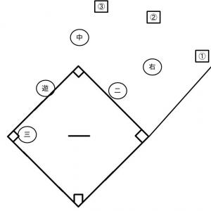 初心者育成法 守備⑧ カットプレーの練習方法(その2)
