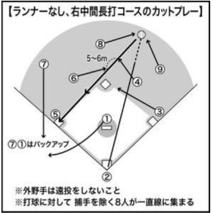 実践守備(カットプレーとカバーリング)