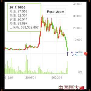 株価下落で株を買う…