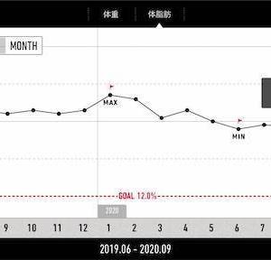 【減量記録78週目】体重が、、、増えてきた、、、