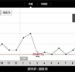 【減量記録82週目】カロリー、糖質制限は眠い?