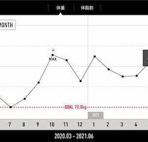 【減量記録117週目】減量は効果が出てきたが