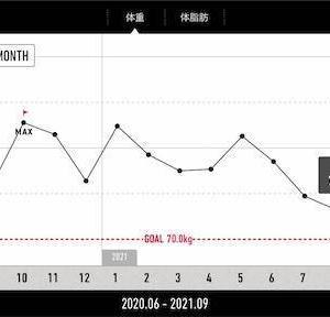 【減量記録128週目】減量の基本はやはり食事