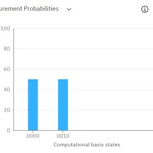 【無料で量子コンピュータ】IBM Quantum Computingで素因数分解してみた 【shorのアルゴリズム】