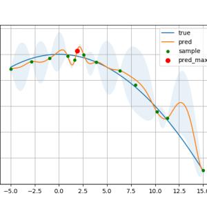 実用的に使える多次元入力ベイズ最適化をPython『Bayesian Optimization』でやってみた【GPyOptなし】