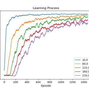【強化学習】Q-Learningの更新式から結果考察まで。ハイパーパラメータ依存性【Part2】
