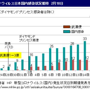 ■新型コロナウイルス 広がる国内感染7〜8人/日 /厚労省データから