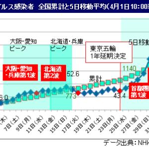 ■新型コロナ 感染10日で倍増、東京は4日で