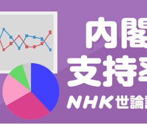 ■維新支持率急上昇 吉村効果❓/NHK6月世論調査