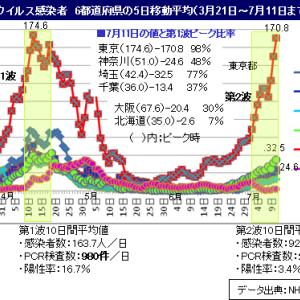 ■新型コロナ 第2波、東京都は第1波ピークを超える勢い/政府の言うPCR検査増理由は正しいか?