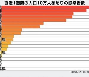 ■新型コロナ 人口当たりの感染者数は第2波が遅いほど高い