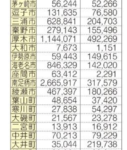 ■ふるさと納税 神奈川県自治体254億円のマイナス/葉山町も同じ構図
