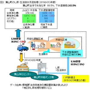 ■2019決算&補正の焦点6(最終回)追記 2019年度版「町の生活排水処理」
