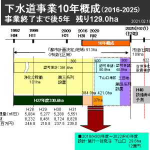 ■2021年予算案の焦点7(最終回)  10年概成残り5年、達成見通しと課題