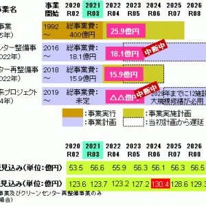 ■収入成熟期の行政課題/葉山町