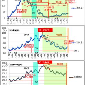 ■新型コロナ 東京第5波は五輪に同期傾向続く/過去の感染傾向から-2