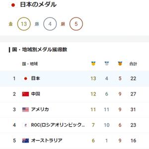 ■東京オリンピック 日本、金メダルトップをキープ リオの12個超える/6日目を終えて