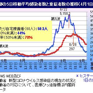 ■新型コロナ 東京自宅療養死44人で突出、沖縄初の人口10万人当り100人切る