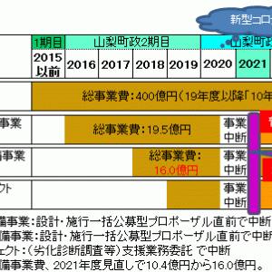■2020決算の焦点(番外編) 公共施設は緊急整備計画・実施が急務!/4大事業決算と進捗