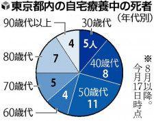 「第5波」自宅療養死、東京は44人と突出…未接種・30〜50代多く【気になるNEWS特番】