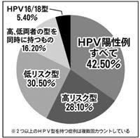 HPVワクチンに女性も男性も注目せよ】子宮頸がんは予防できる、まずは検診を ワクチン接種率低下で罹患率、死亡率が若年世代で増加【気になるNEWS特番】
