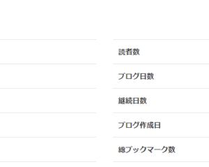 【祝】ブログ開設一周年!
