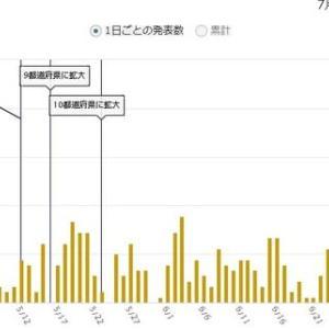 東京都のコロナ死者今日は2人
