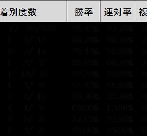 Rムーア騎手の取説 今日11月16日の推奨馬 東京10R⑧レジーナドーロともう1頭!