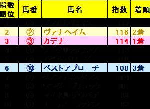 京都2歳ステークスZI指数馬 全馬ランキング 過去3年を分析した推奨馬は?