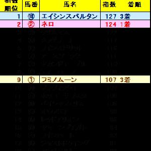 京阪杯2019 ZI指数馬 全馬ランキング 過去3年を分析した推奨馬は?
