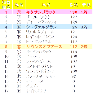 ジャパンカップ2019 ZI指数馬 全馬ランキング 過去3年を分析した推奨馬は?