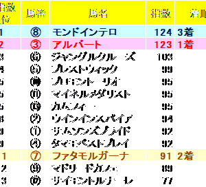ステイヤーズ2019 ZI指数馬 全馬ランキング 過去3年を分析した推奨馬は?