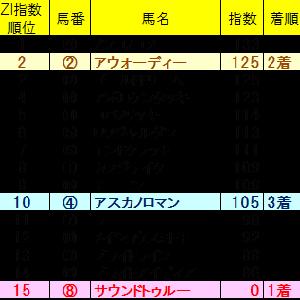 チャンピオンズカップ2019 ZI指数馬 全馬ランキング 過去3年を分析した推奨馬は?