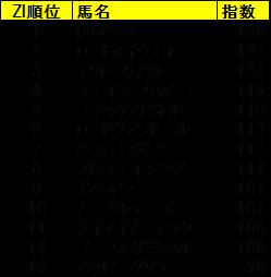チャレンジカップ2019 ZI指数馬 全馬ランキング 過去3年を分析した推奨馬は?