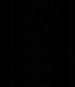 【指数だけで当てる】カペラS ZI指数馬 全馬ランキング 過去3年を分析した推奨馬は?
