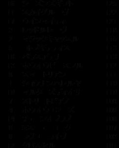 【指数で当てる】紫苑S 2020 ZI指数馬 過去3年を分析した推奨馬