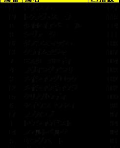 【指数で当てる】セントウルS 2020 ZI指数馬 過去3年を分析した推奨馬