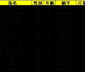 【指数で当てる】阪神ジャンプZI指数 2020 ZI指数馬 過去3年を分析した推奨馬