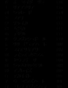 【指数で当てる】ローズS ZI指数 2020 ZI指数馬 過去3年を分析した推奨馬